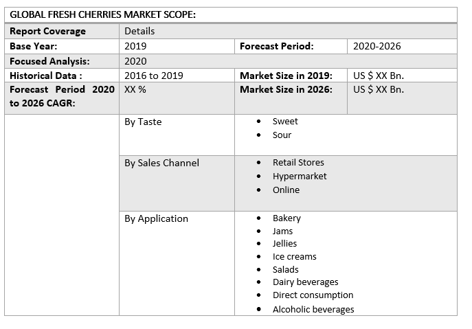 Global Fresh Cherries Market 3