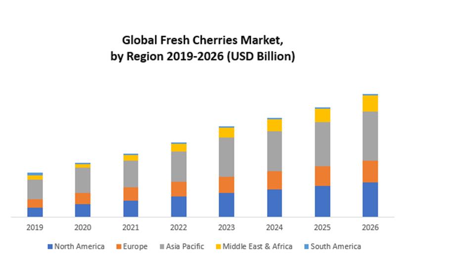 Global Fresh Cherries Market
