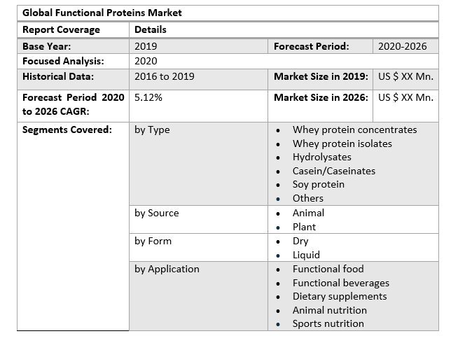 Global Functional Proteins Market 2