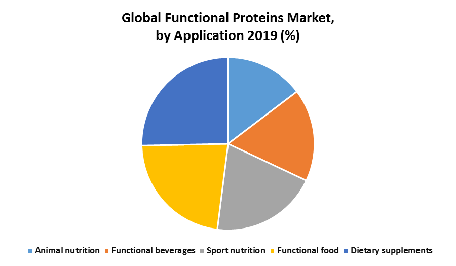 Global Functional Proteins Market
