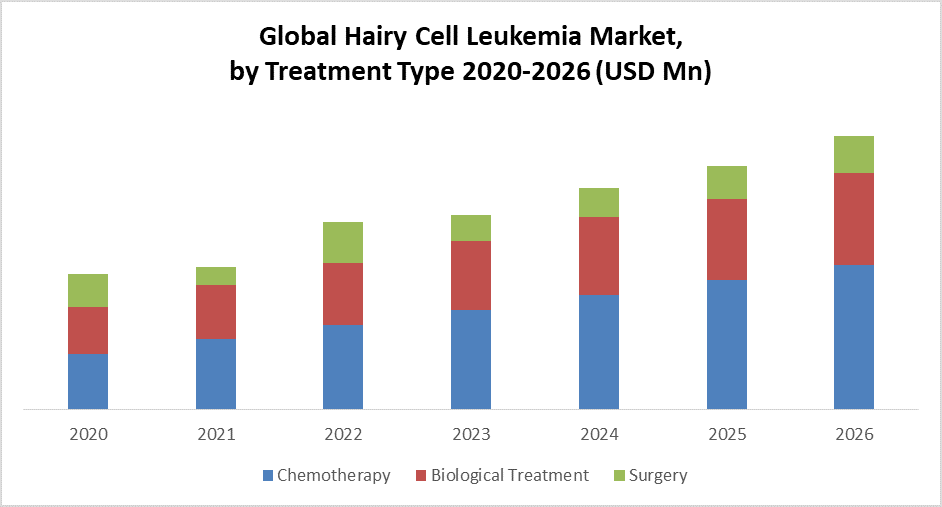 Global Hairy Cell Leukemia Market