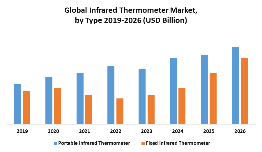 Global Infrared Thermometer Market