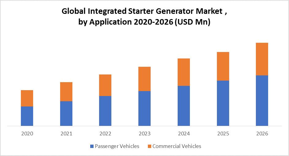 Global Integrated Starter Generator Market by Application