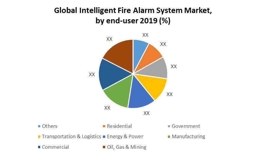 Global Intelligent Fire Alarm System Market