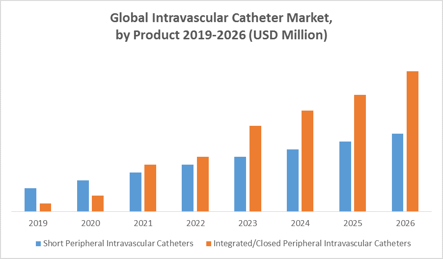 Global Intravascular Catheters Market by Product