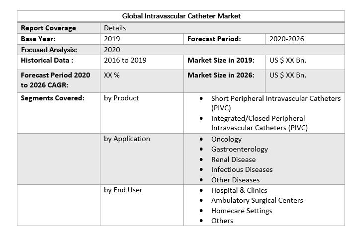 Global Intravascular Catheters Market
