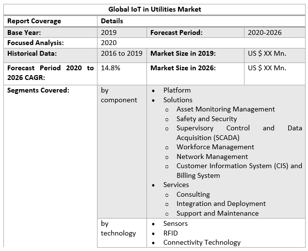 Global IoT in utility Market
