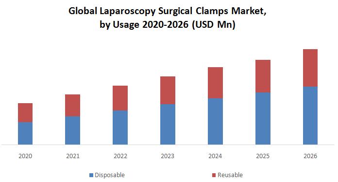 Global Laparoscopy Surgical Clamps Market