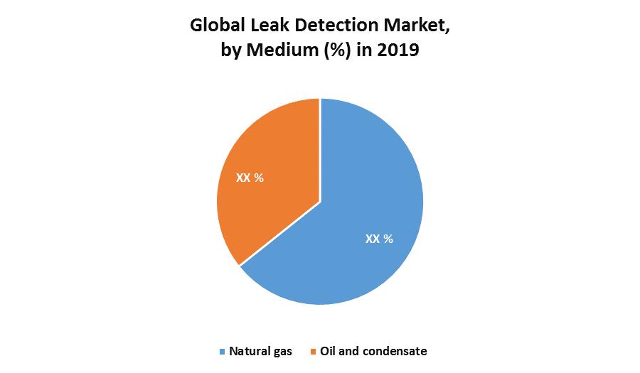 Global Leak Detection Market 1