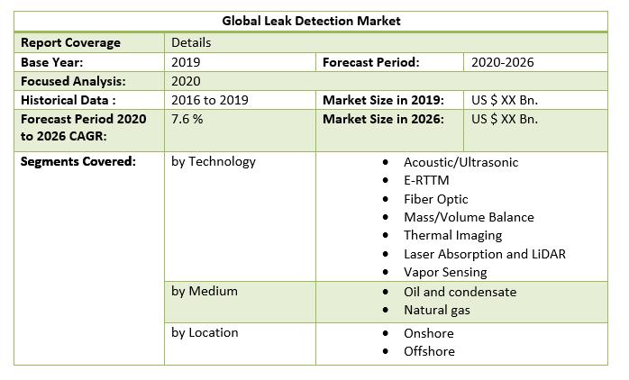 Global Leak Detection Market 3