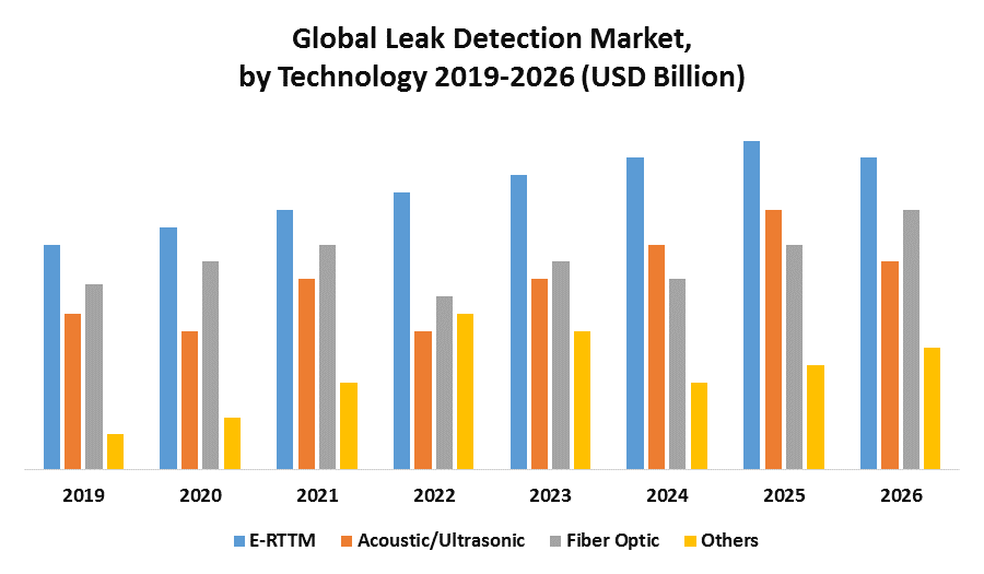 Global Leak Detection Market