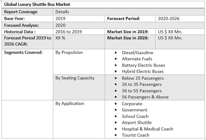 Global Luxury Shuttle Bus Market