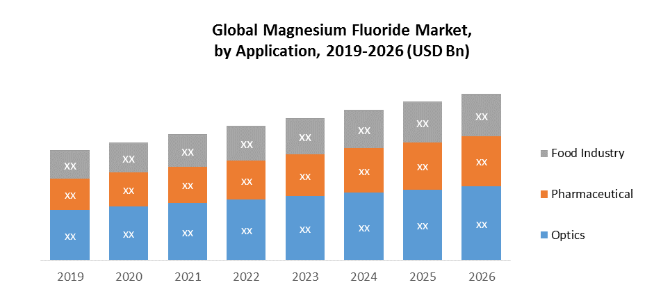Global Magnesium Fluoride Market by Application