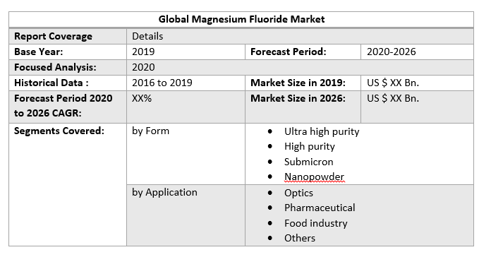 Global Magnesium Fluoride Market by Scope