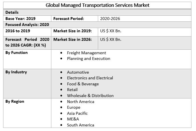 Global Managed Transportation Services Market 2