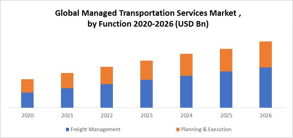 Global Managed Transportation Services Market