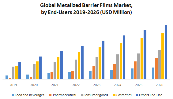 Global Metalized Barrier Films Market