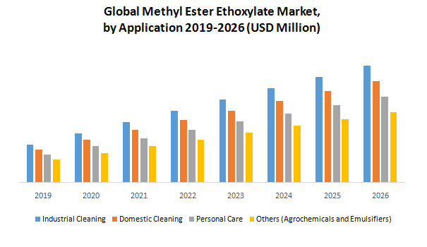 Global Methyl Ester Ethoxylate Market1