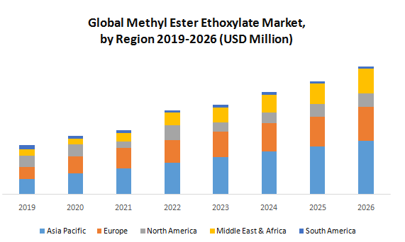 Global Methyl Ester Ethoxylate Market2