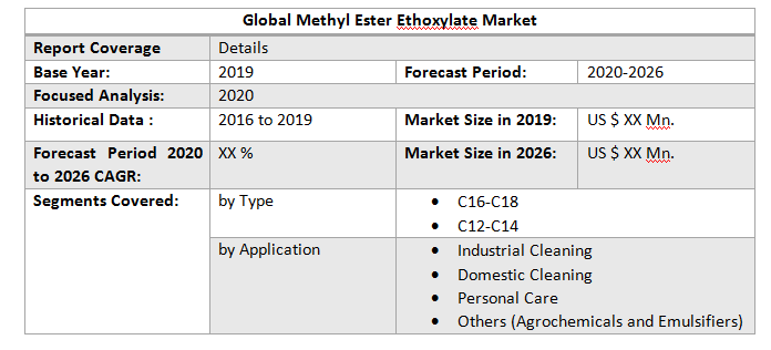 Global Methyl Ester Ethoxylate Market3