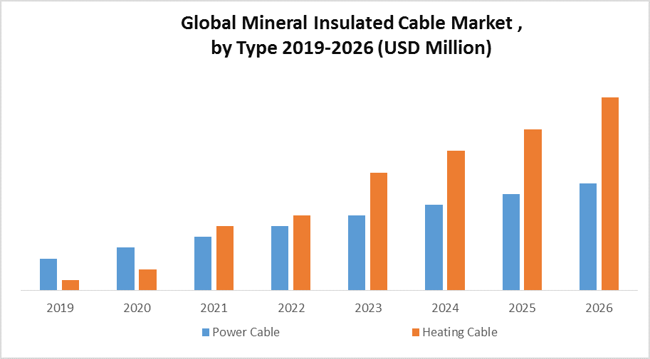 Global Mineral Insulated Cable Market by Type