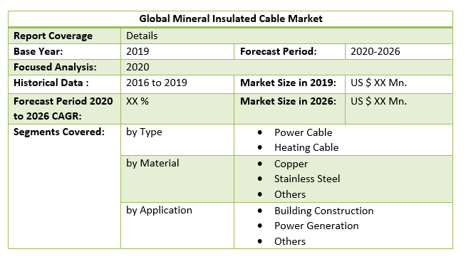 Global Mineral Insulated Cable Market