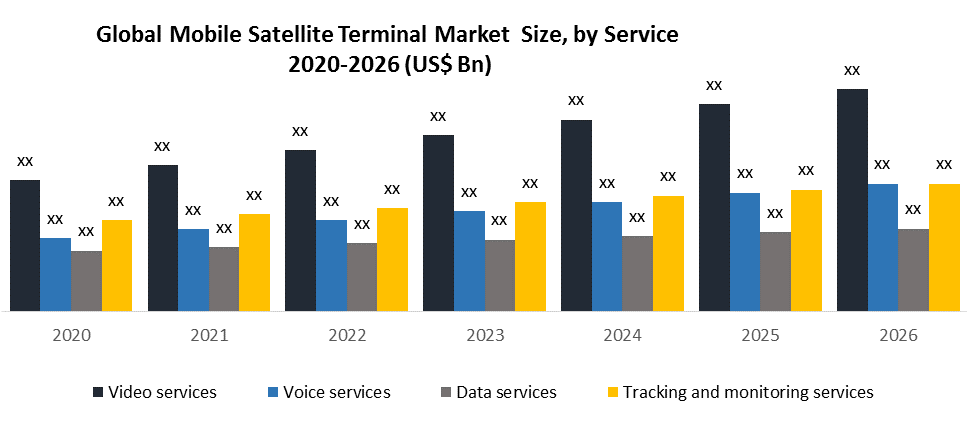 Global Mobile Satellite Terminal Market by Services
