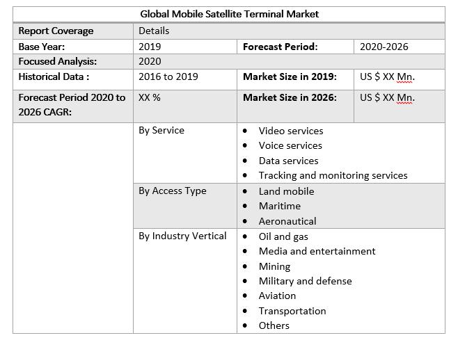 Global Mobile Satellite Terminal Market
