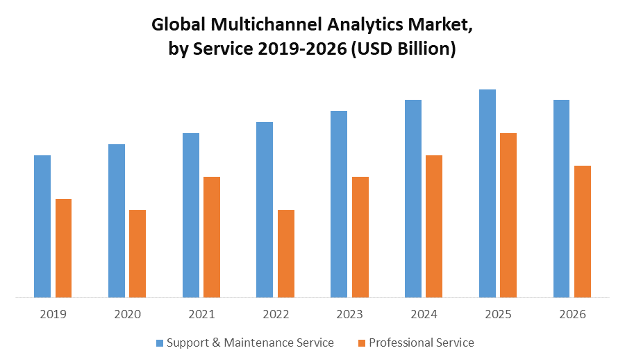 Global Multichannel Analytics Market.