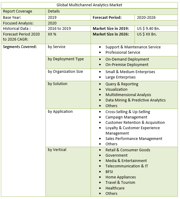 Global Multichannel Analytics Market