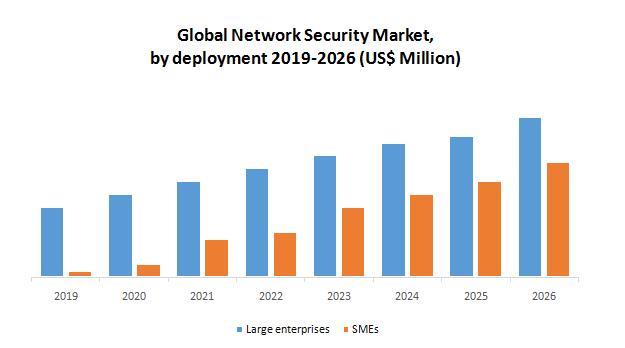 Global Network Security Market