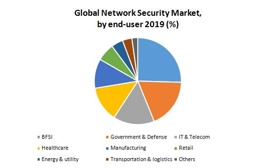 Global Network Security Market1