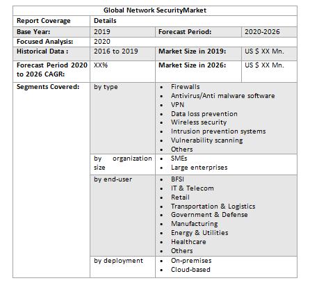 Global Network Security Market3