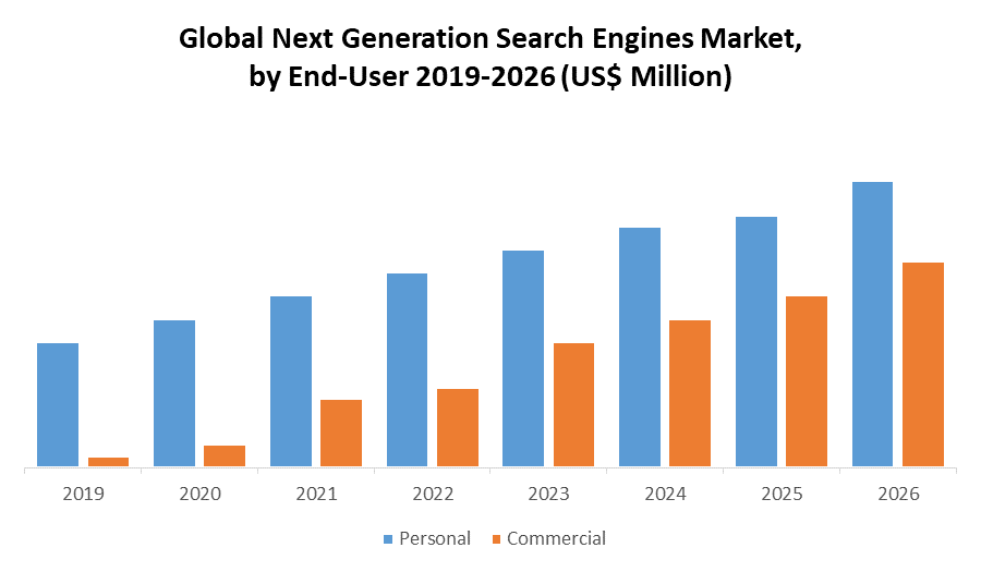Global Next Generation Search Engines Market