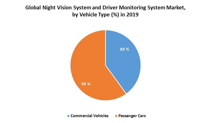 Global Night Vision System and Driver Monitoring System Market 1