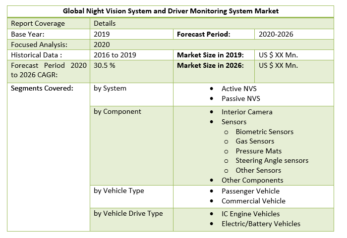 Global Night Vision System and Driver Monitoring System Market 3