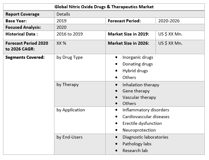 Global Nitric Oxide Drugs & Therapeutics Market by Scope
