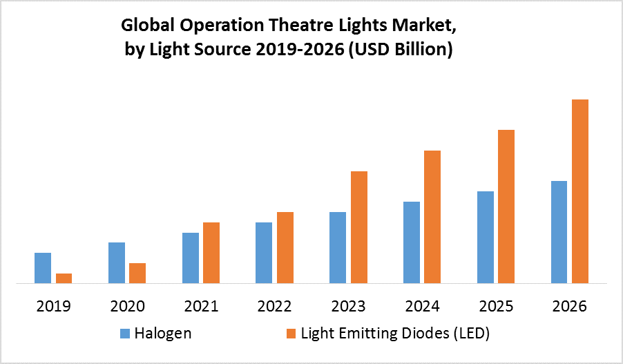 Global Operation Theatre Lights Market by light