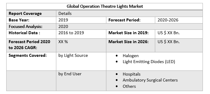 Global Operation Theatre Lights Market