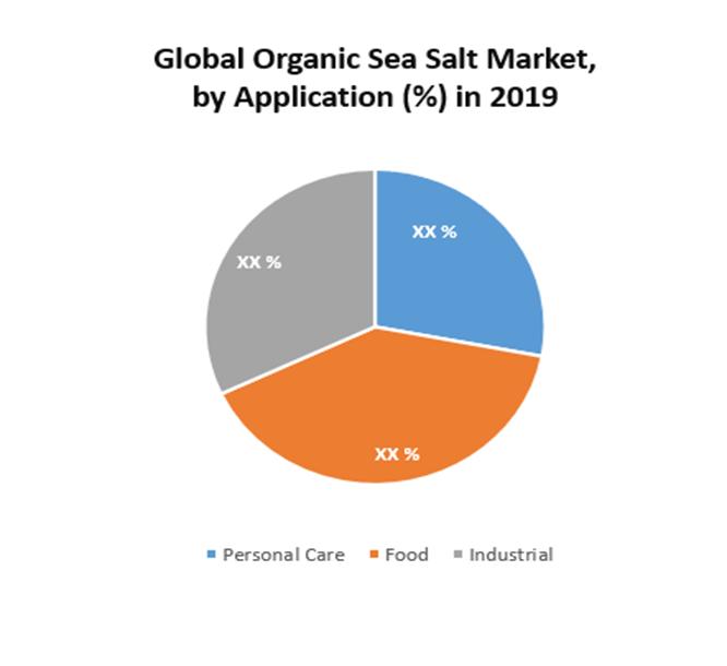 Global Organic Sea Salt Market 1