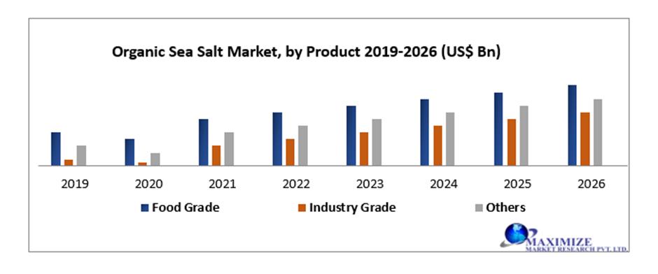 Global Organic Sea Salt Market
