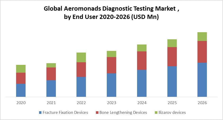 Global Osteosynthesis External Fixation Devices Market