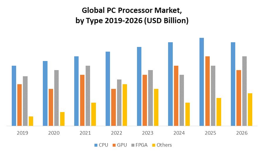 Global PC Processor Market.