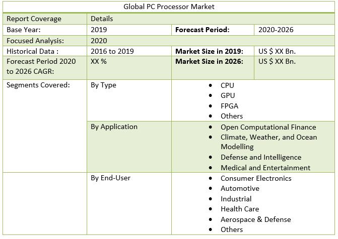 Global PC Processor Market
