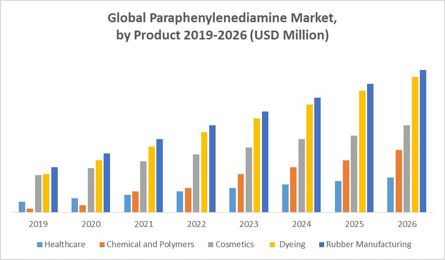 Global Paraphenylenediamine Market by Product