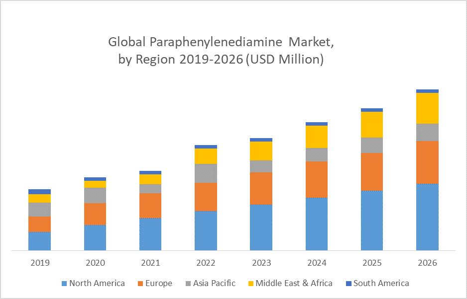 Global Paraphenylenediamine Market by Region