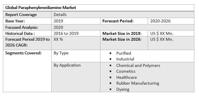 Global Paraphenylenediamine Market by Scope