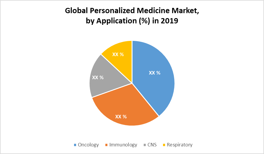 Global Personalized Medicine Market by Application