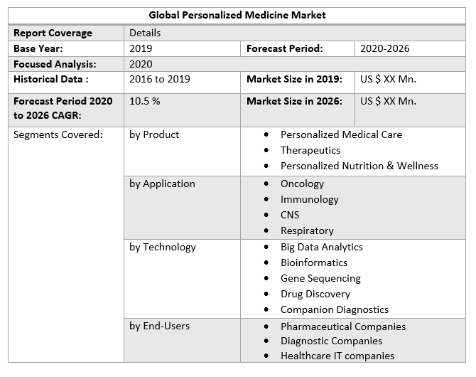Global Personalized Medicine Market by Scope