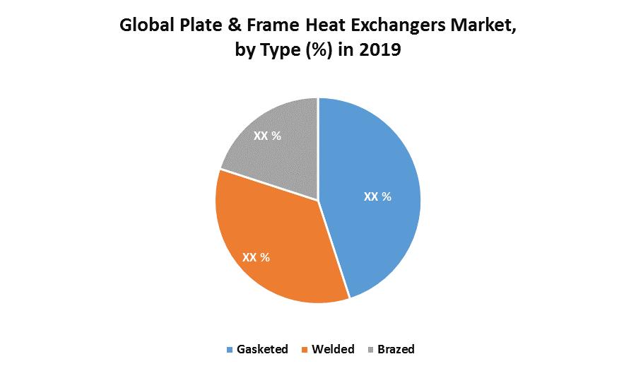 Global Plate & Frame Heat Exchangers Market